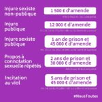 Amendes pour injures sexistes