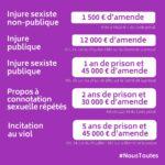 Amendes pour injures sexistes